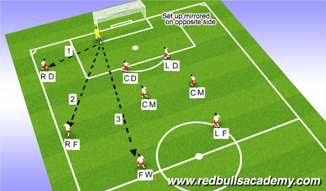 Football/Soccer Session Plan Drill (Colour): Goal Kicks (9v9) 3-2-3 Formation