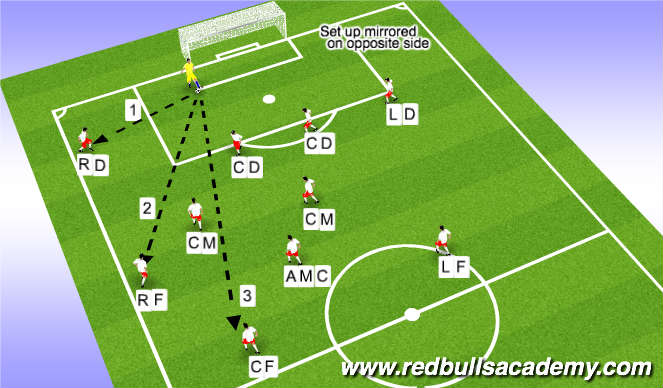 Football/Soccer Session Plan Drill (Colour): Goal Kicks (11v11) 4-2-3-1 Formation