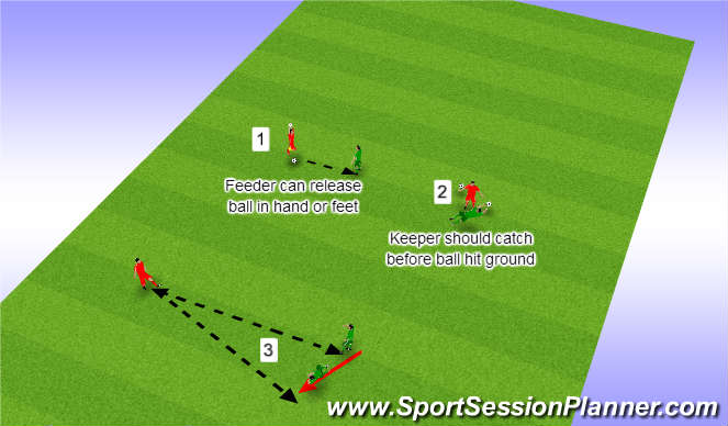 Football/Soccer Session Plan Drill (Colour): Drill 2 speed and reaction