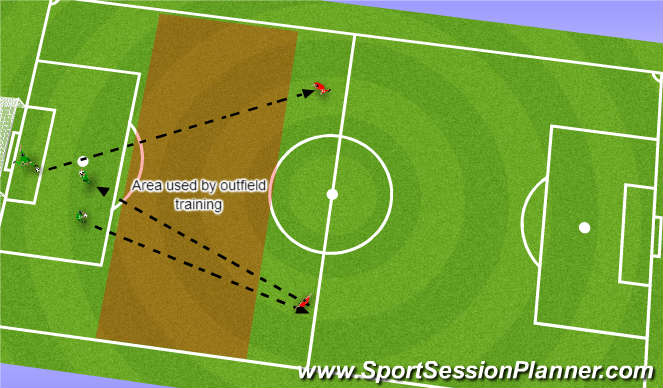 Football/Soccer Session Plan Drill (Colour): Drill 5 Distribution