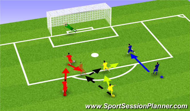 Football/Soccer Session Plan Drill (Colour): Three line shooting