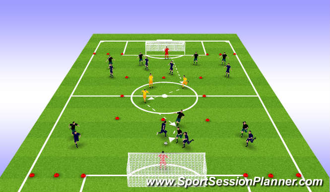 Football/Soccer Session Plan Drill (Colour): Set up front 4 v back 4 + 2 supporting Midfielders