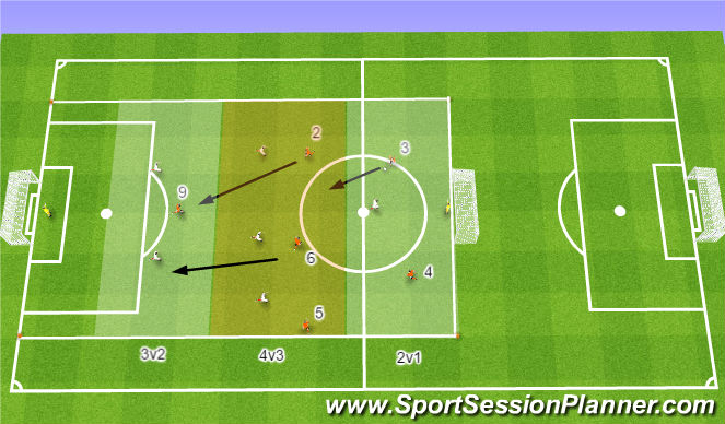Football/Soccer Session Plan Drill (Colour): Main Part #2: SSG 7v7 in 3 Areas