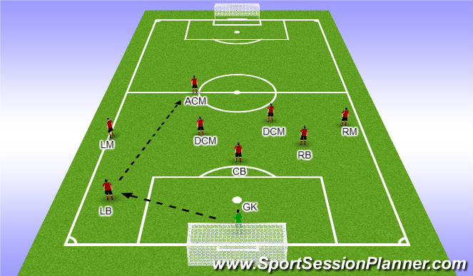 Football/Soccer Session Plan Drill (Colour): 3-5-1 playing from GK (1)