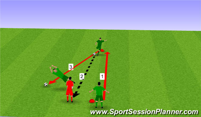 Football/Soccer Session Plan Drill (Colour): Situp and handeling work