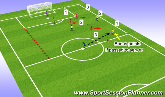 Football/Soccer Session Plan Drill (Colour): Def Wide Areas usin FB & WMF