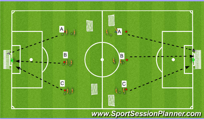 Football/Soccer Session Plan Drill (Colour): Shooting into Transition