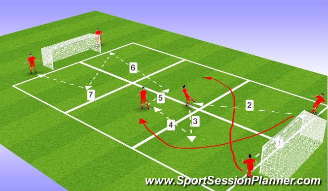 Football/Soccer Session Plan Drill (Colour): pass and run forward shooting drill