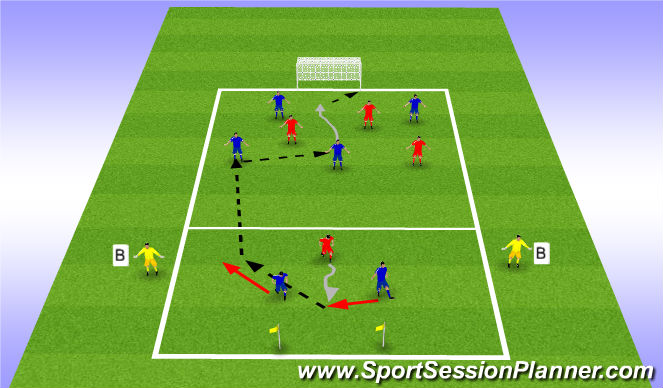Football/Soccer Session Plan Drill (Colour): 2v1 Defending to 4v3 Attacking