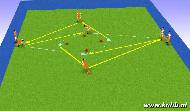 Hockey Session Plan Drill (Colour): Forehand gesloten aannemen