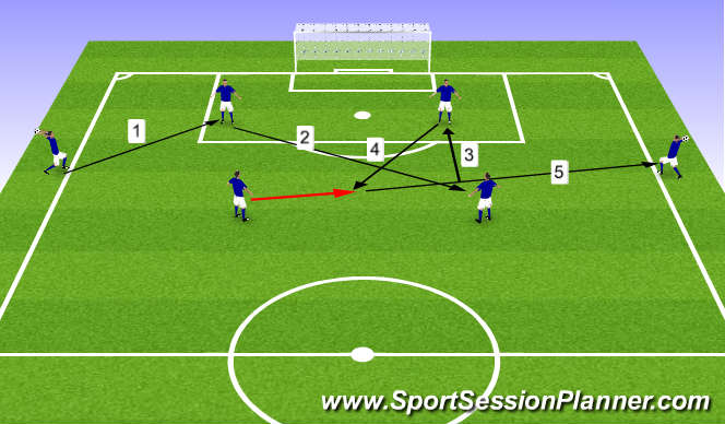 Football/Soccer Session Plan Drill (Colour): Throw-ins: switching play