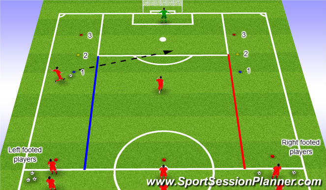 Football/Soccer Session Plan Drill (Colour): Crossing & Finishing - unopposed
