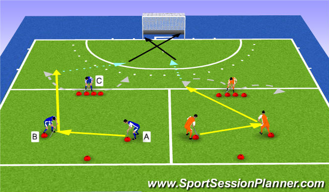 Hockey Session Plan Drill (Colour): 3 vs 0 met vrijlopen