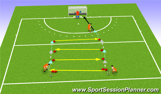 Hockey Session Plan Drill (Colour): FH receive, ball coming from right and left