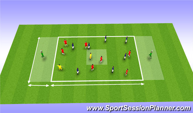 Football/Soccer Session Plan Drill (Colour): Playing under pressure through central areas