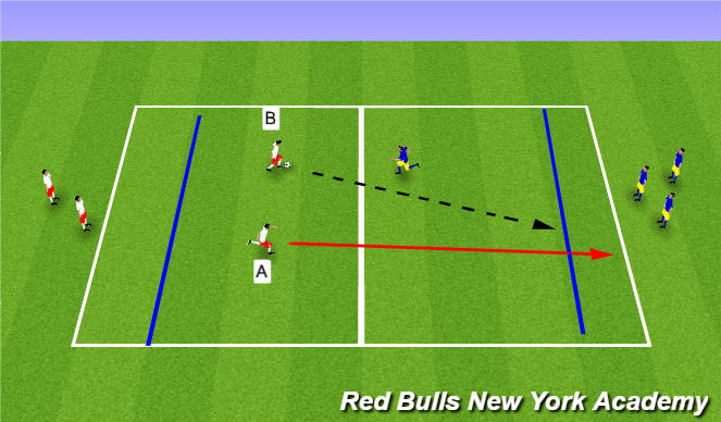 Football/Soccer Session Plan Drill (Colour): 2v1 to Endzone