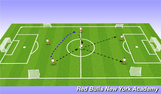 Football/Soccer Session Plan Drill (Colour): 4v4/6v6 non directional and driectional