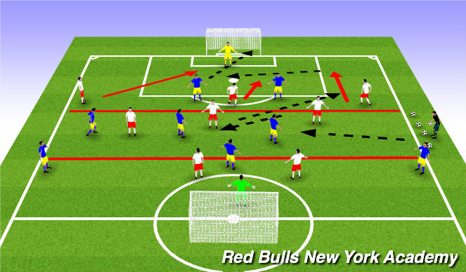 Football/Soccer Session Plan Drill (Colour): Central Possession Breakout Game