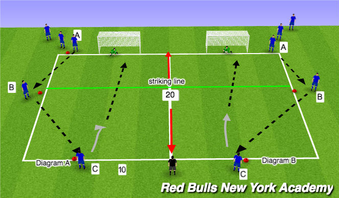 Football/Soccer Session Plan Drill (Colour): Pass to finish