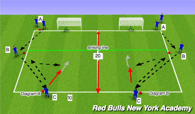Football/Soccer Session Plan Drill (Colour): Wall pass to finish