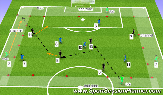 Football/Soccer Session Plan Drill (Colour): 6 v 6 with 6 neutrals