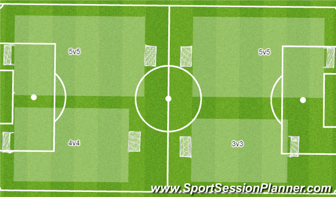 Football/Soccer Session Plan Drill (Colour): SSG 5v5 - 4v4 - 3v3