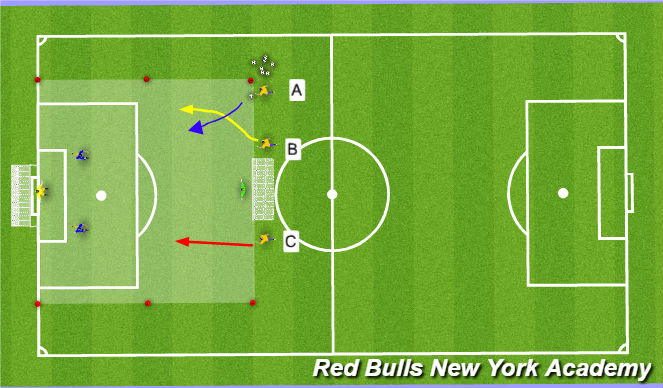 Football/Soccer Session Plan Drill (Colour): Conditioned game 3v2