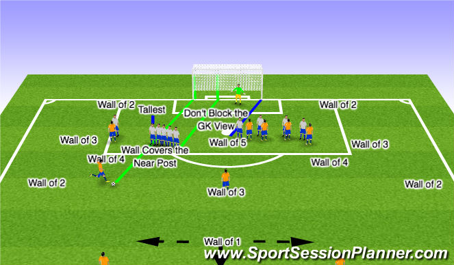 Football/Soccer Session Plan Drill (Colour): Direct Kicks