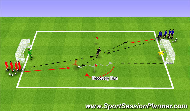 Football/Soccer Session Plan Drill (Colour): 1v1 Fast Break/Flying Changes w/Target