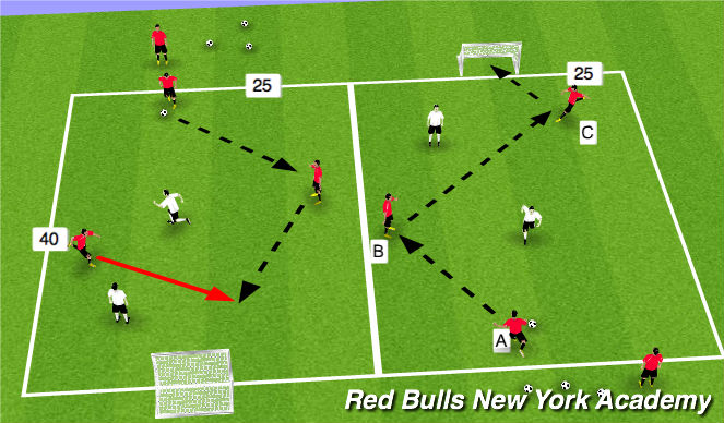 Football/Soccer Session Plan Drill (Colour): ACT2- 3v2 ATTACKING (a-b-c collab)