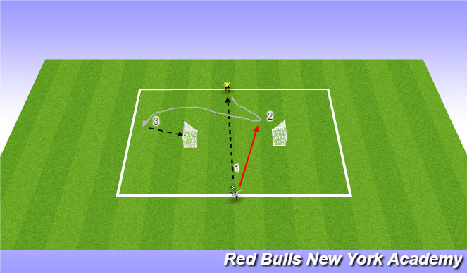 Football/Soccer Session Plan Drill (Colour): 1v1 Turning to Goal