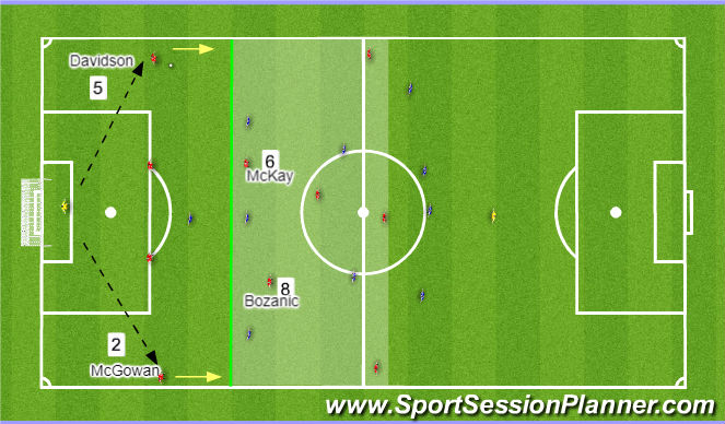 Football/Soccer Session Plan Drill (Colour): Conduct/Evaluate