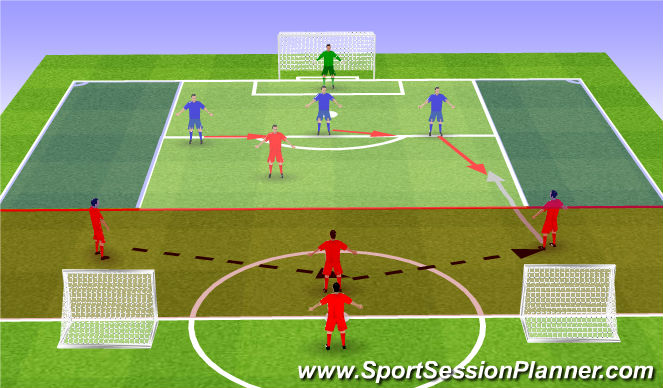 Football/Soccer Session Plan Drill (Colour): Functional Practise - 4v3 Red Zone Defending
