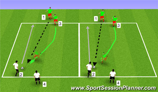 Football/Soccer Session Plan Drill (Colour): Jockeying from the Front