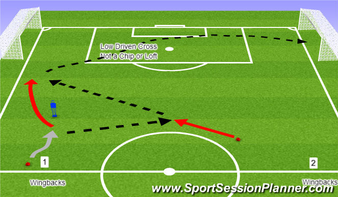 Football/Soccer Session Plan Drill (Colour): Wingbacks Driving Crosses in the Box