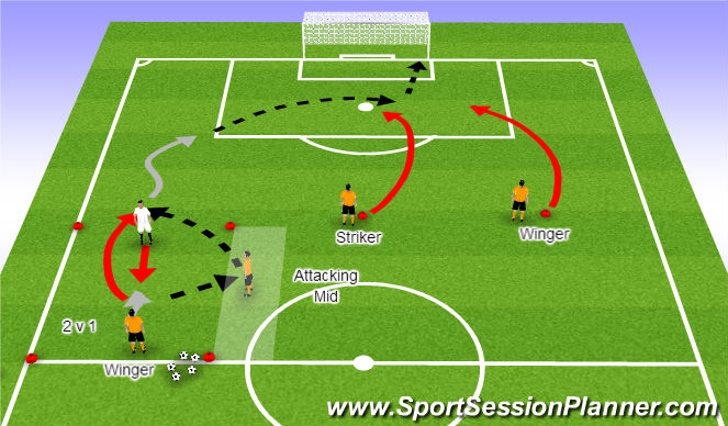 Football/Soccer Session Plan Drill (Colour): 2 v 1 Wingback Cross