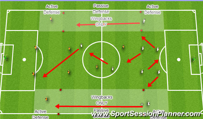 Football/Soccer Session Plan Drill (Colour): Wingbacks: 9v9 with wide alleys