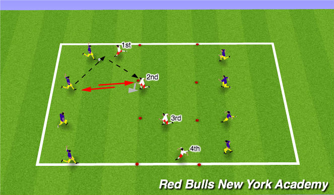 Football/Soccer Session Plan Drill (Colour): MAIN THEME : TECHNICAL & TACTICAL  REPETITION 2
