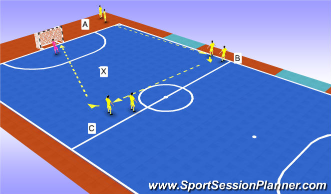 Futsal Session Plan Drill (Colour): shooting practice