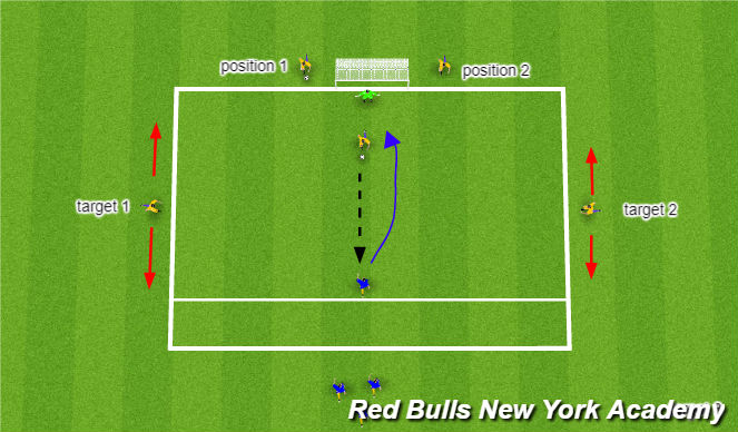 Football/Soccer Session Plan Drill (Colour): 1v1 + 2 targets