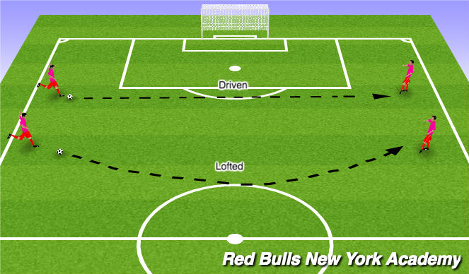 Football/Soccer Session Plan Drill (Colour): Developmental Repitition