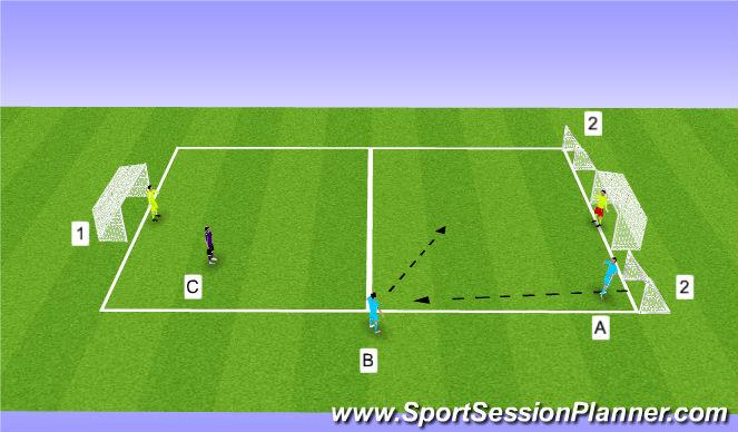Football/Soccer Session Plan Drill (Colour): 2 v 1 GRP