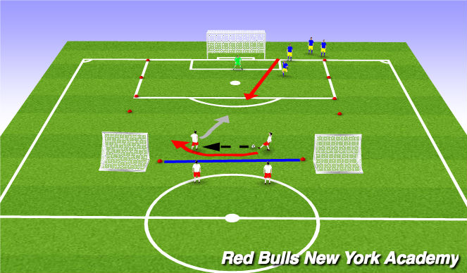 Football/Soccer Session Plan Drill (Colour): 2v1, 3v2 Overlap