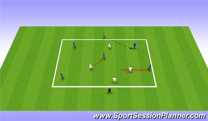 Football/Soccer Session Plan Drill (Colour): Defending pressing midfielders