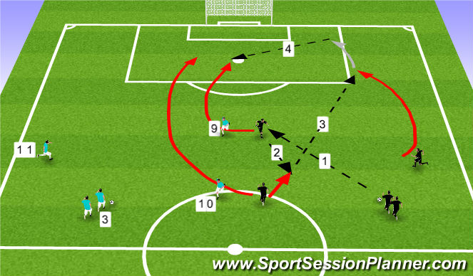 Football/Soccer Session Plan Drill (Colour): Pattern play to goal (width)