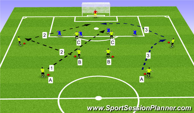 Football/Soccer Session Plan Drill (Colour): IP: C/F technical 1v1 attack and def