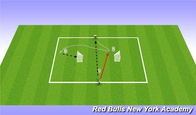 Football/Soccer Session Plan Drill (Colour): 1v1 Turning to Goal