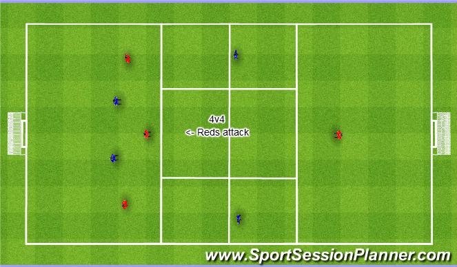 Football/Soccer Session Plan Drill (Colour): 4v4 to 8v8 quick attack. 4v4 do 8v8 szybki atak.