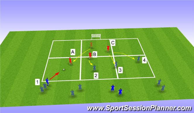 Football/Soccer Session Plan Drill (Colour): 3 v 4 Overload from wide