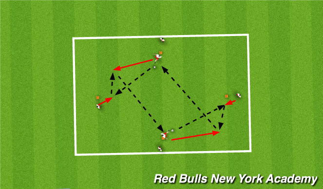 Football/Soccer Session Plan Drill (Colour): Pattern 2 – 1-2 & Disguise Pass